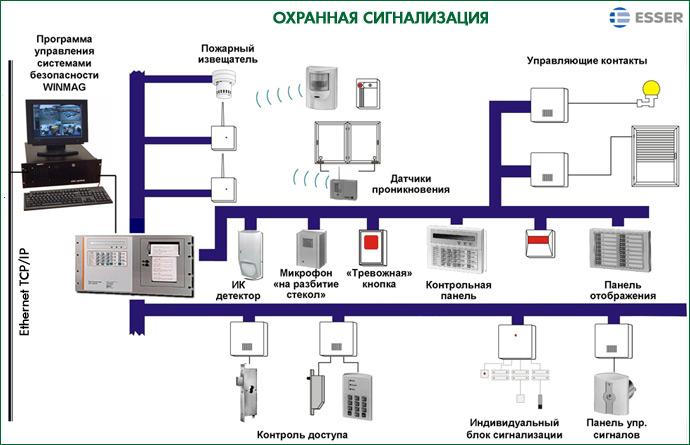 Благодаря системе GSM-оповещения удалось предотвратить взрыв газа