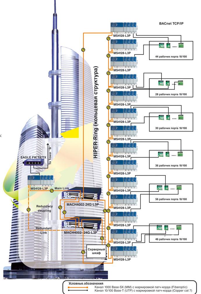 Структурная схема локальной